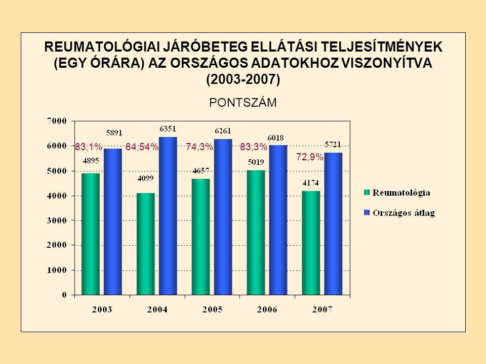REUMATOLÓGIAI JÁRÓBETEG ELLÁTÁSI TELJESÍTMÉNYEK (EGY ÓRÁRA) AZ ORSZÁGOS ADATOKHOZ VISZONYÍTVA (2003-2007) PONTSZÁM 83,1%64,54%74,3%83,3% 72,9%