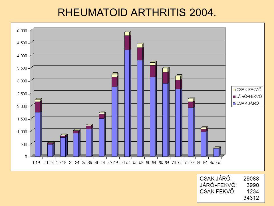 CSAK JÁRÓ:29088 JÁRÓ+FEKVŐ:3990 CSAK FEKVŐ:1234 34312 RHEUMATOID ARTHRITIS 2004.