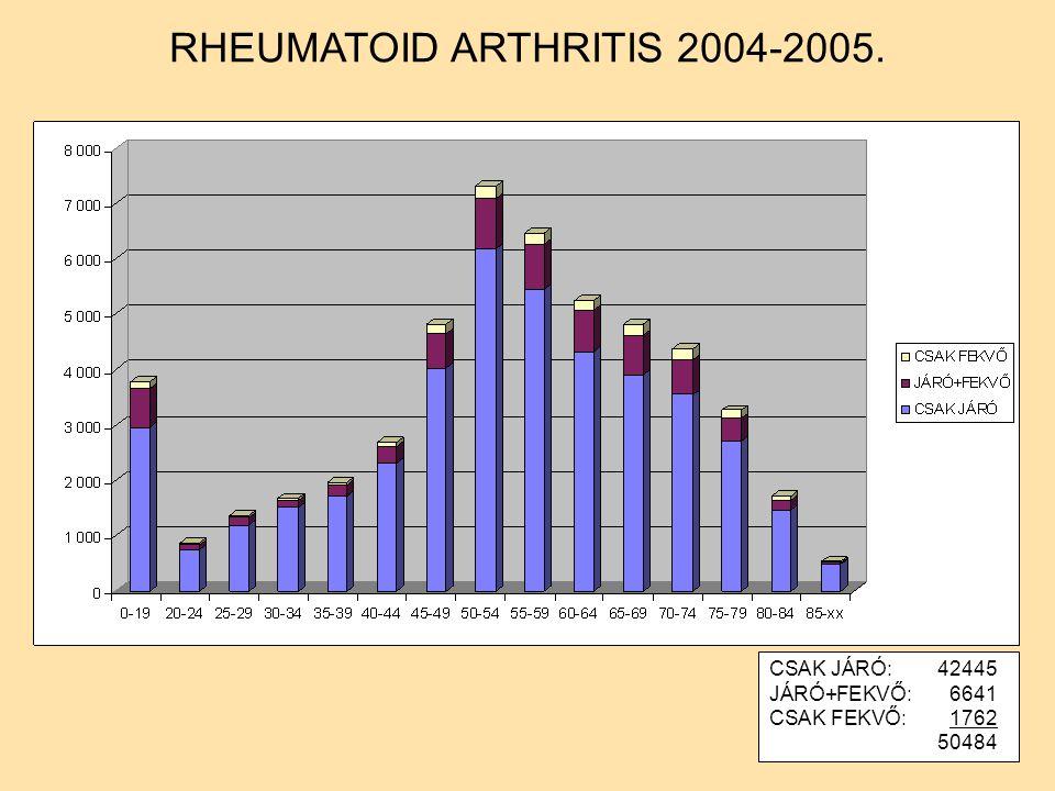 CSAK JÁRÓ:42445 JÁRÓ+FEKVŐ:6641 CSAK FEKVŐ:1762 50484 RHEUMATOID ARTHRITIS 2004-2005.