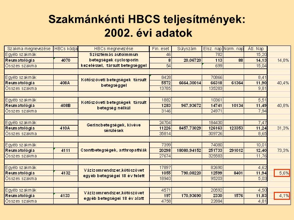 Szakmánkénti HBCS teljesítmények: 2002. évi adatok