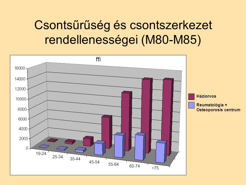Csontsűrűség és csontszerkezet rendellenességei (M80-M85) ffi 19-24 25-34 35-44 45-54 55-64 65-74 >75 Háziorvos Reumatológia + Osteoporosis centrum