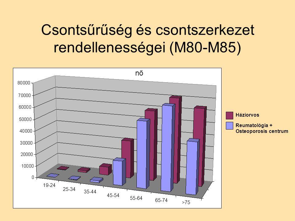 Csontsűrűség és csontszerkezet rendellenességei (M80-M85) nő Háziorvos Reumatológia + Osteoporosis centrum 19-24 25-34 35-44 45-54 55-64 65-74 >75