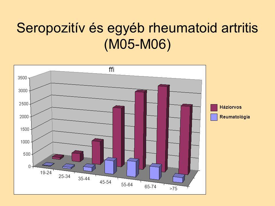 Seropozitív és egyéb rheumatoid artritis (M05-M06) ffi 19-24 25-34 35-44 45-54 55-64 65-74 >75 Háziorvos Reumatológia