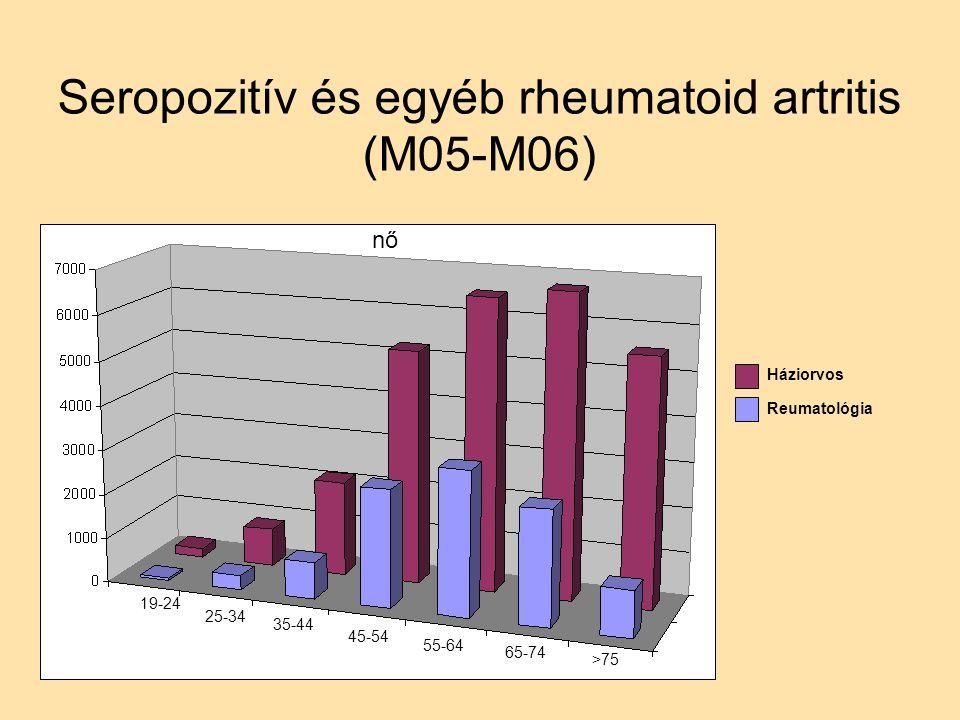 Seropozitív és egyéb rheumatoid artritis (M05-M06) nő Háziorvos Reumatológia 19-24 25-34 35-44 45-54 55-64 65-74 >75