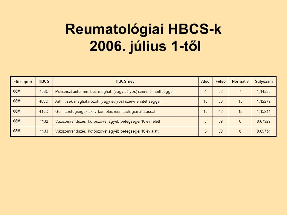 Reumatológiai HBCS-k 2006. július 1-től 1,143307324Polisziszt autoimm.
