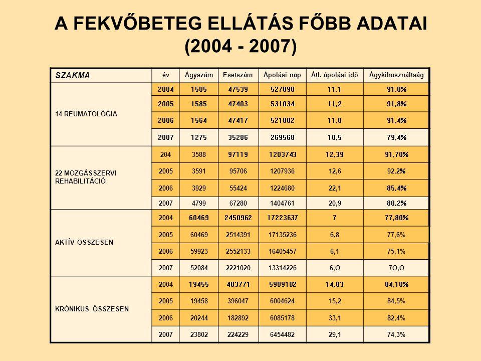 A FEKVŐBETEG ELLÁTÁS FŐBB ADATAI (2004 - 2007) SZAKMA évÁgyszámEsetszámÁpolási napÁtl.