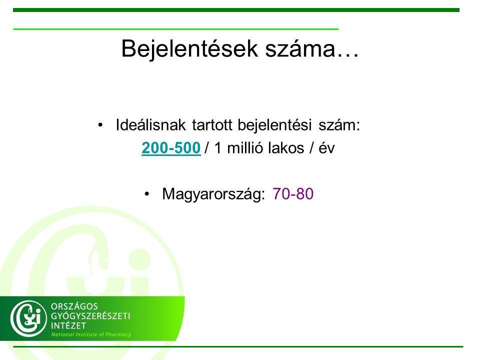 Bejelentések száma… Ideálisnak tartott bejelentési szám: 200-500 / 1 millió lakos / év Magyarország: 70-80