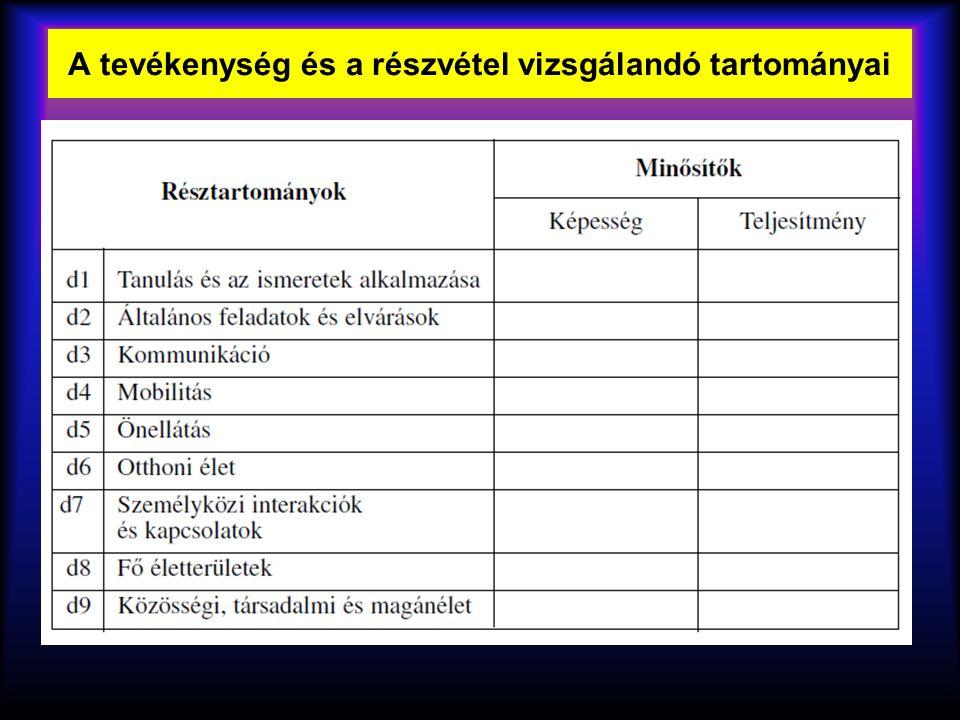 A tevékenység és a részvétel vizsgálandó tartományai
