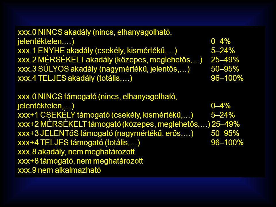 xxx.0 NINCS akadály (nincs, elhanyagolható, jelentéktelen,…) 0–4% xxx.1 ENYHE akadály (csekély, kismértékű,…) 5–24% xxx.2 MÉRSÉKELT akadály (közepes, meglehetős,…) 25–49% xxx.3 SÚLYOS akadály (nagymértékű, jelentős,…) 50–95% xxx.4 TELJES akadály (totális,…) 96–100% xxx.0 NINCS támogató (nincs, elhanyagolható, jelentéktelen,…) 0–4% xxx+1 CSEKÉLY támogató (csekély, kismértékű,…) 5–24% xxx+2 MÉRSÉKELT támogató (közepes, meglehetős,…) 25–49% xxx+3 JELENTőS támogató (nagymértékű, erős,…) 50–95% xxx+4 TELJES támogató (totális,…) 96–100% xxx.8 akadály, nem meghatározott xxx+8 támogató, nem meghatározott xxx.9 nem alkalmazható