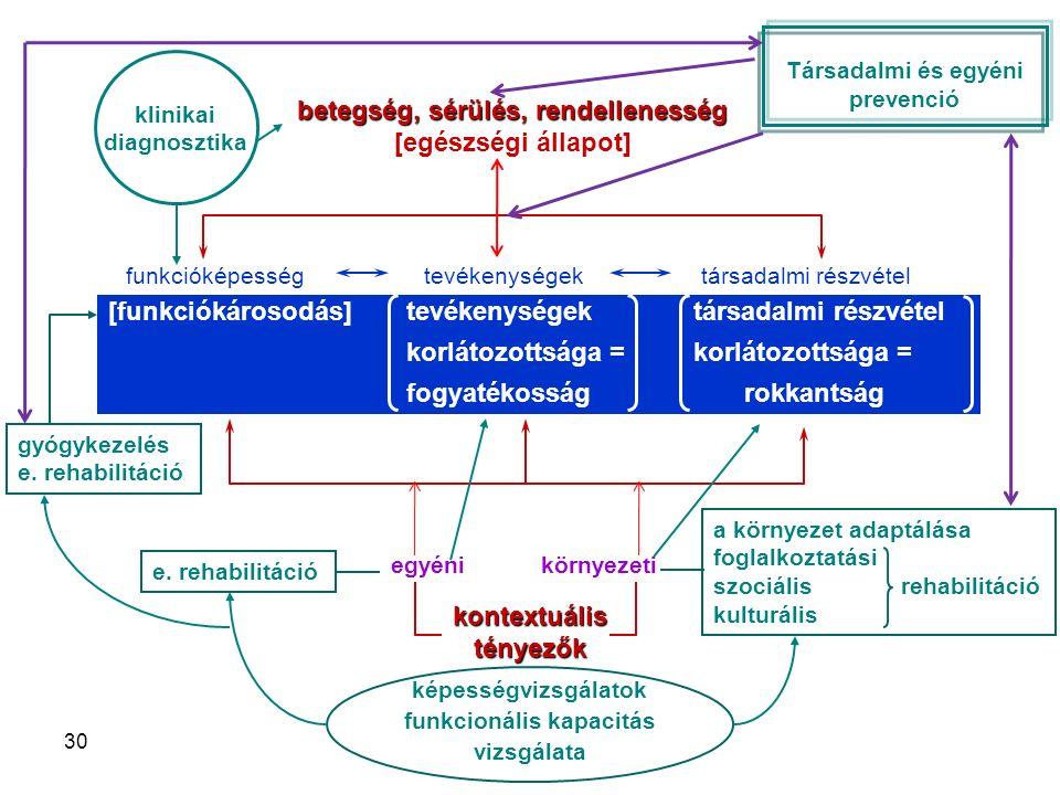 30 képességvizsgálatok funkcionális kapacitás vizsgálata betegség, sérülés, rendellenesség [egészségi állapot]kontextuálistényezők funkcióképességtevékenységektársadalmi részvétel [funkciókárosodás]tevékenységektársadalmi részvétel korlátozottsága =korlátozottsága = fogyatékosságrokkantság egyénikörnyezeti e.