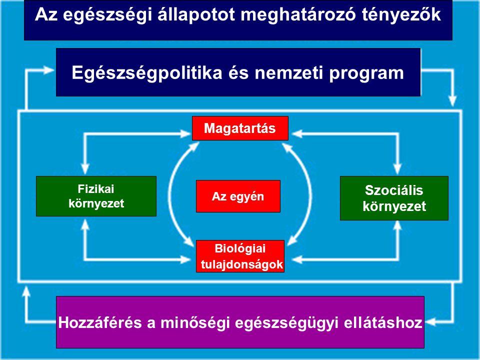 Az egészségi állapotot meghatározó tényezők Egészségpolitika és nemzeti program Az egyén Magatartás Biológiai tulajdonságok Szociális környezet Fizikai környezet Hozzáférés a minőségi egészségügyi ellátáshoz