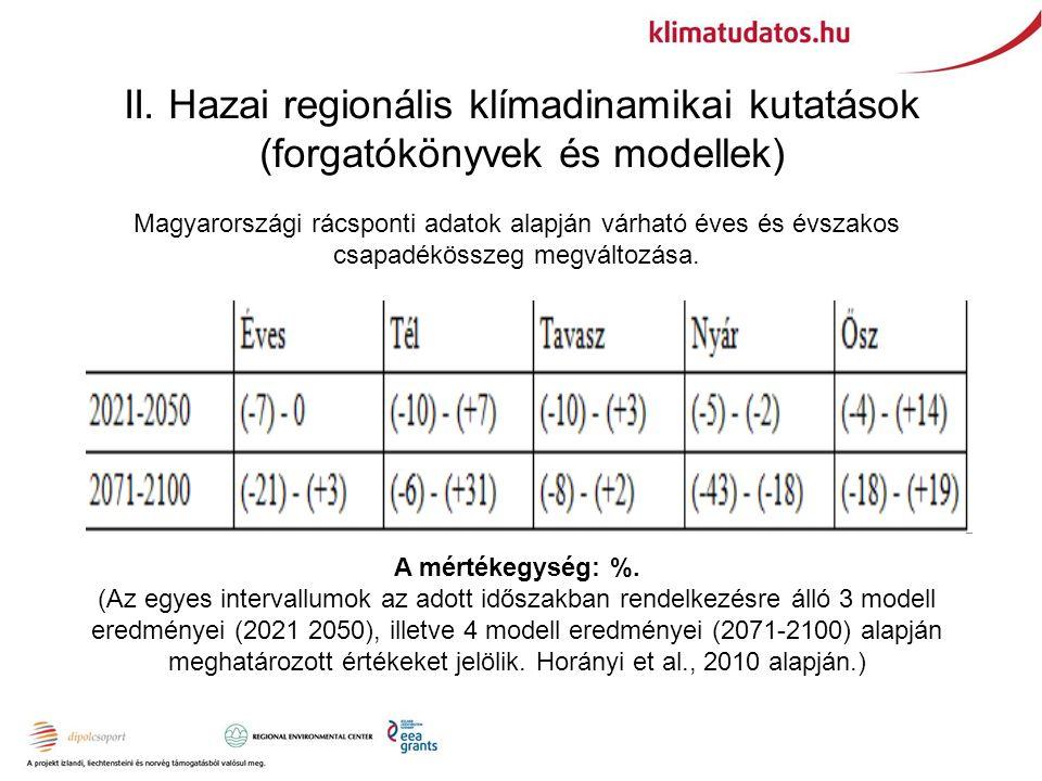 II. Hazai regionális klímadinamikai kutatások (forgatókönyvek és modellek) Magyarországi rácsponti adatok alapján várható éves és évszakos csapadéköss