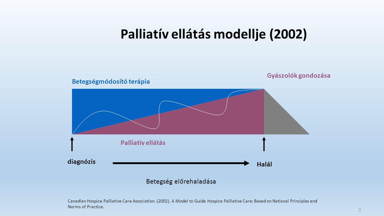 3 Palliatív ellátás modellje (2002) Gyászolók gondozása Betegség előrehaladása diagnózis Halál Betegségmódosító terápia Palliatív ellátás Canadian Hospice Palliative Care Association.