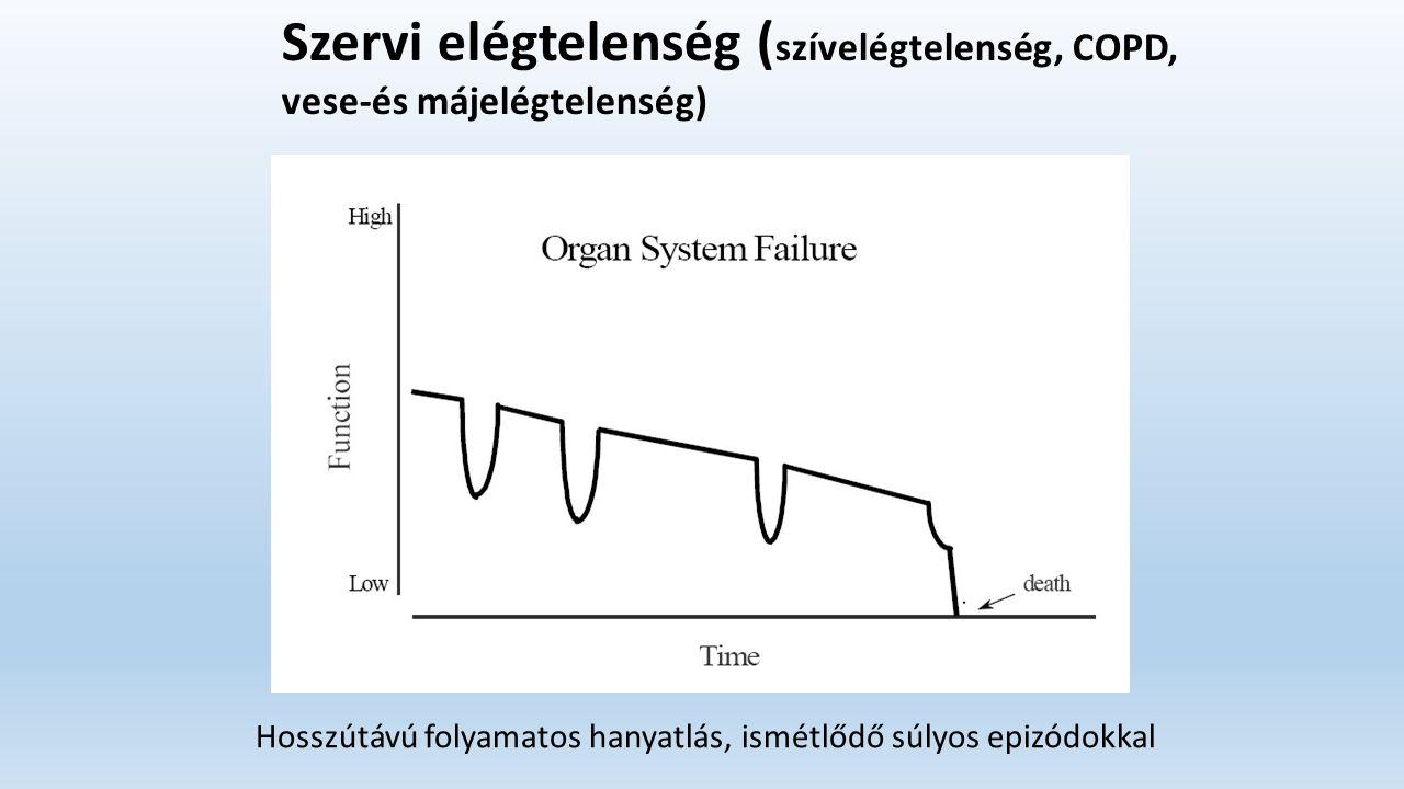 Szervi elégtelenség ( szívelégtelenség, COPD, vese-és májelégtelenség) Hosszútávú folyamatos hanyatlás, ismétlődő súlyos epizódokkal