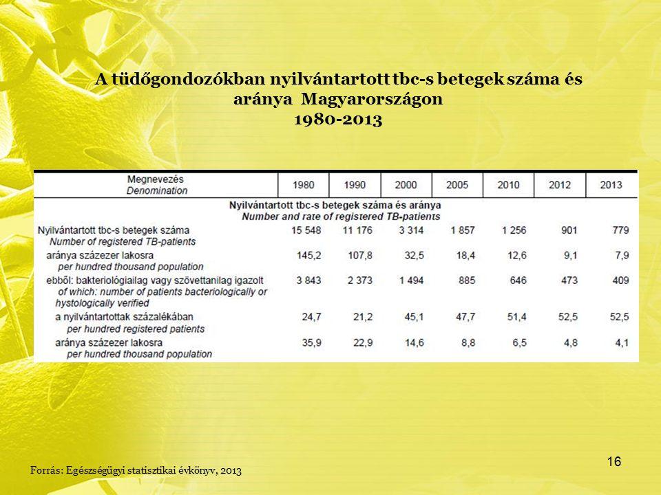 A tüdőgondozókban nyilvántartott tbc-s betegek száma és aránya Magyarországon 1980-2013 Forrás: Egészségügyi statisztikai évkönyv, 2013 16