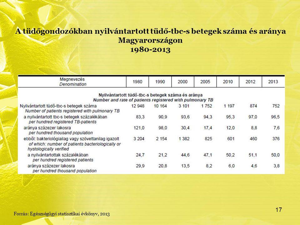 A tüdőgondozókban nyilvántartott tüdő-tbc-s betegek száma és aránya Magyarországon 1980-2013 Forrás: Egészségügyi statisztikai évkönyv, 2013 17