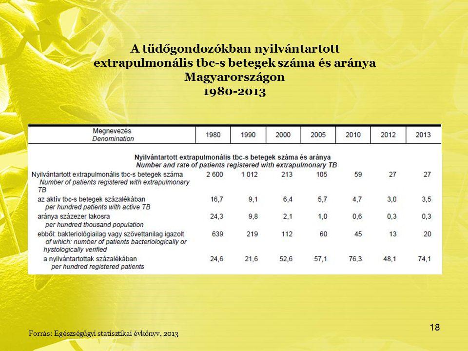 A tüdőgondozókban nyilvántartott extrapulmonális tbc-s betegek száma és aránya Magyarországon 1980-2013 Forrás: Egészségügyi statisztikai évkönyv, 2013 18