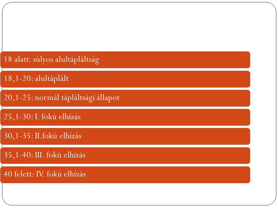 18 alatt: súlyos alultápláltság18,1-20: alultáplált20,1-25: normál tápláltsági állapot25,1-30: I.