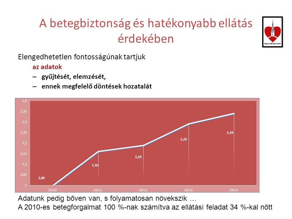 A betegbiztonság és hatékonyabb ellátás érdekében Elengedhetetlen fontosságúnak tartjuk az adatok – gyűjtését, elemzését, – ennek megfelelő döntések hozatalát Adatunk pedig bőven van, s folyamatosan növekszik … A 2010-es betegforgalmat 100 %-nak számítva az ellátási feladat 34 %-kal nőtt