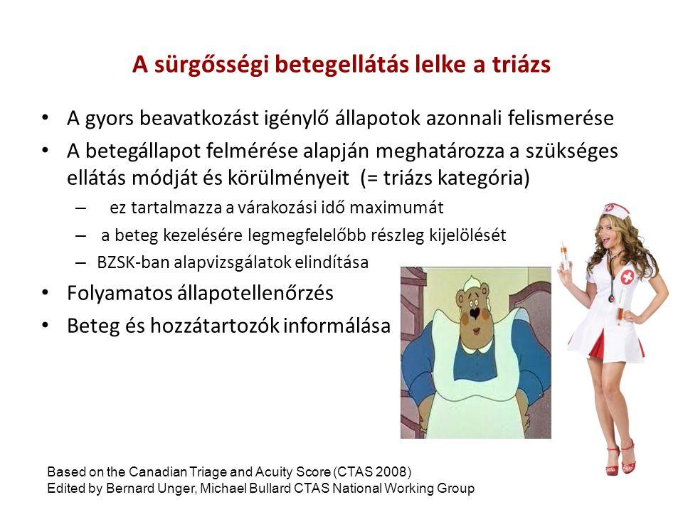 A sürgősségi betegellátás lelke a triázs A gyors beavatkozást igénylő állapotok azonnali felismerése A betegállapot felmérése alapján meghatározza a szükséges ellátás módját és körülményeit (= triázs kategória) – ez tartalmazza a várakozási idő maximumát – a beteg kezelésére legmegfelelőbb részleg kijelölését – BZSK-ban alapvizsgálatok elindítása Folyamatos állapotellenőrzés Beteg és hozzátartozók informálása Based on the Canadian Triage and Acuity Score (CTAS 2008) Edited by Bernard Unger, Michael Bullard CTAS National Working Group