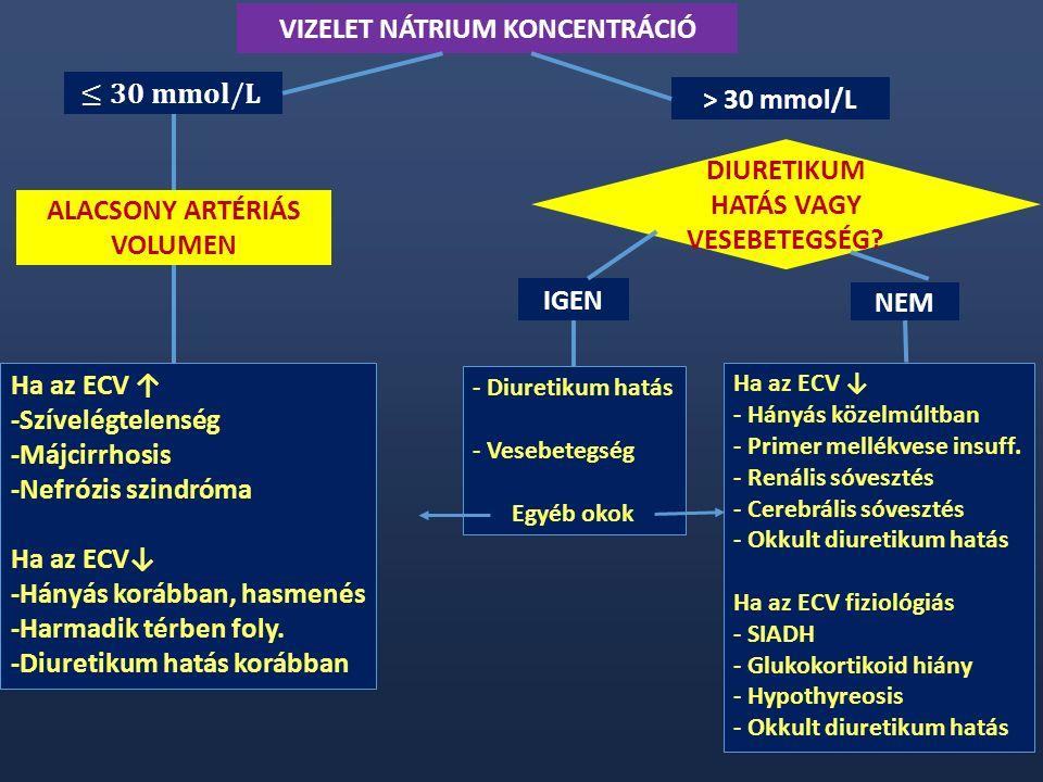 > 30 mmol/L ALACSONY ARTÉRIÁS VOLUMEN Ha az ECV ↑ -Szívelégtelenség -Májcirrhosis -Nefrózis szindróma Ha az ECV↓ -Hányás korábban, hasmenés -Harmadik