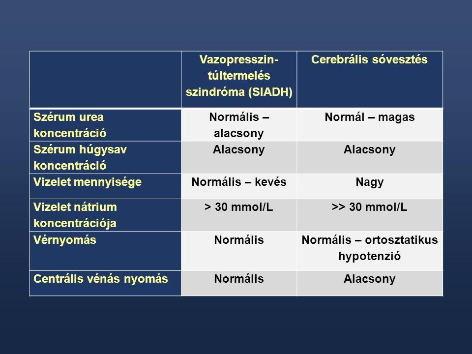 Vazopresszin- túltermelés szindróma (SIADH) Cerebrális sóvesztés Szérum urea koncentráció Normális – alacsony Normál – magas Szérum húgysav koncentrác