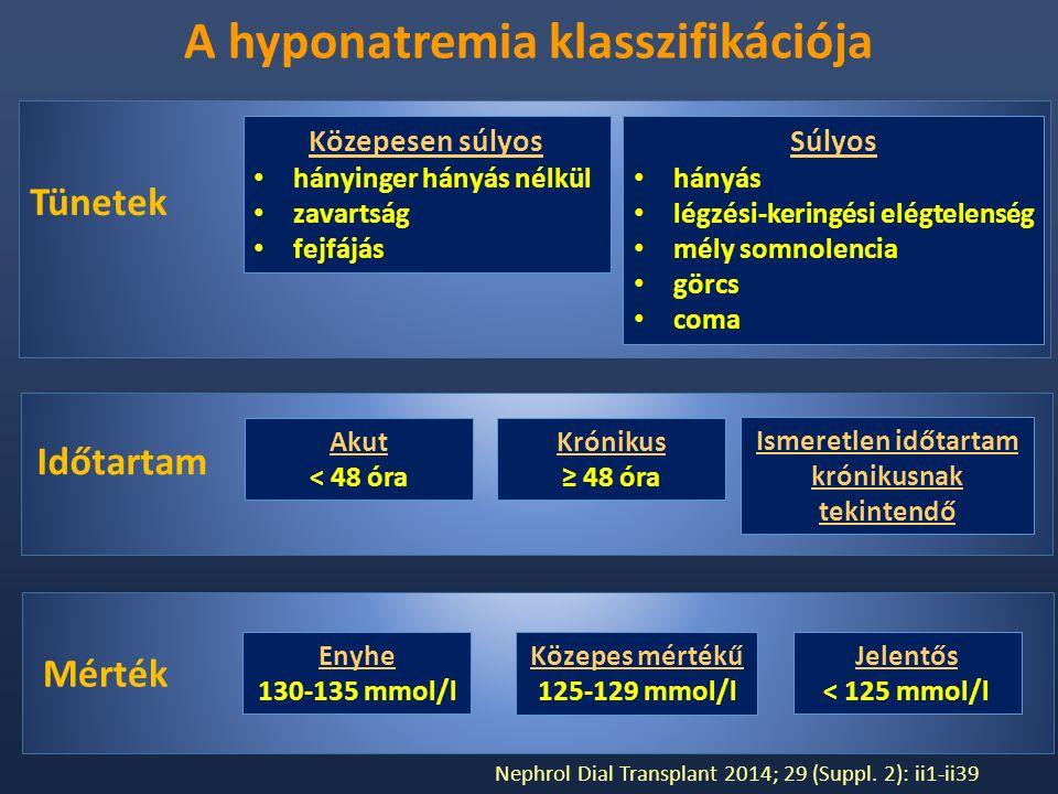 Tünetek Közepesen súlyos hányinger hányás nélkül zavartság fejfájás Súlyos hányás légzési-keringési elégtelenség mély somnolencia görcs coma Akut < 48 óra Krónikus ≥ 48 óra Időtartam Ismeretlen időtartam krónikusnak tekintendő Mérték Enyhe 130-135 mmol/l Közepes mértékű 125-129 mmol/l Jelentős < 125 mmol/l A hyponatremia klasszifikációja Nephrol Dial Transplant 2014; 29 (Suppl.