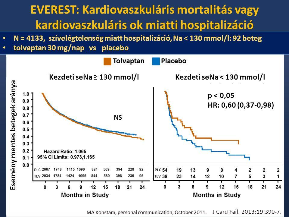 EVEREST: Kardiovaszkuláris mortalitás vagy kardiovaszkuláris ok miatti hospitalizáció Esemény mentes betegek aránya Kezdeti seNa ≥ 130 mmol/lKezdeti seNa < 130 mmol/l J Card Fail.