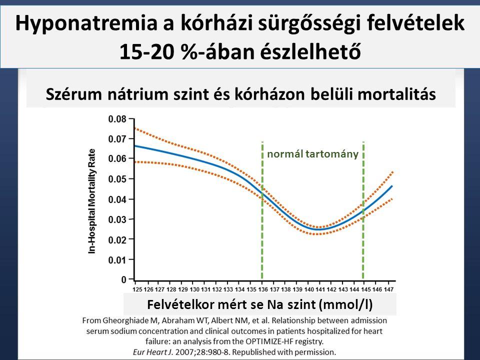 normál tartomány Szérum nátrium szint és kórházon belüli mortalitás Felvételkor mért se Na szint (mmol/l) Hyponatremia a kórházi sürgősségi felvételek 15-20 %-ában észlelhető