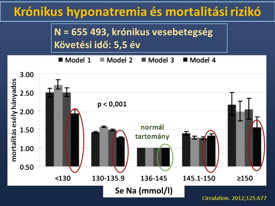 Circulation. 2012;125:677 Krónikus hyponatremia és mortalitási rizikó N = 655 493, krónikus vesebetegség Követési idő: 5,5 év mortalitás esély hányado