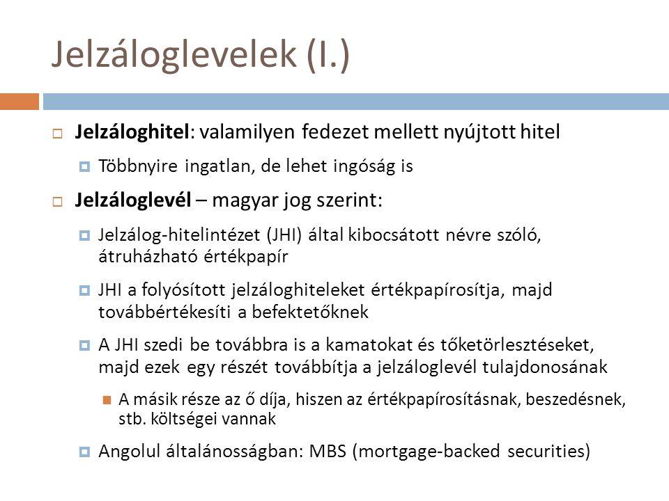 Jelzáloglevelek (I.)  Jelzáloghitel: valamilyen fedezet mellett nyújtott hitel  Többnyire ingatlan, de lehet ingóság is  Jelzáloglevél – magyar jog szerint:  Jelzálog-hitelintézet (JHI) által kibocsátott névre szóló, átruházható értékpapír  JHI a folyósított jelzáloghiteleket értékpapírosítja, majd továbbértékesíti a befektetőknek  A JHI szedi be továbbra is a kamatokat és tőketörlesztéseket, majd ezek egy részét továbbítja a jelzáloglevél tulajdonosának A másik része az ő díja, hiszen az értékpapírosításnak, beszedésnek, stb.