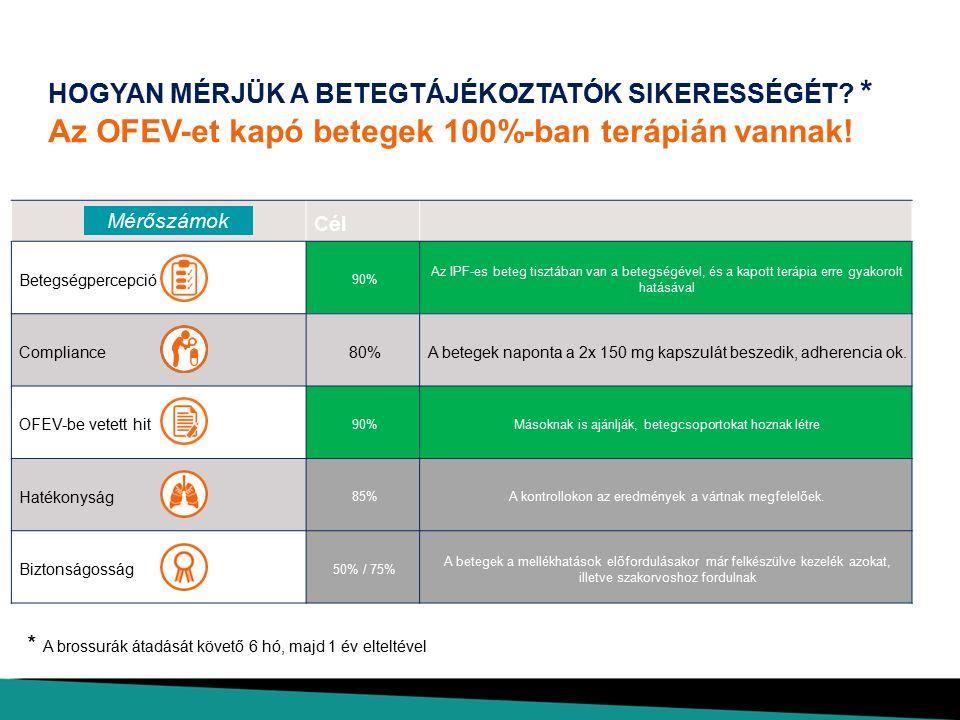 Mi is az IPF? Az IPF tünetei. Mire lehet számítani az OFEV-kezelés hatására? Felkészülés a kezelésre. Segítségnyújtás a kezelés során Törődjön önmagáv