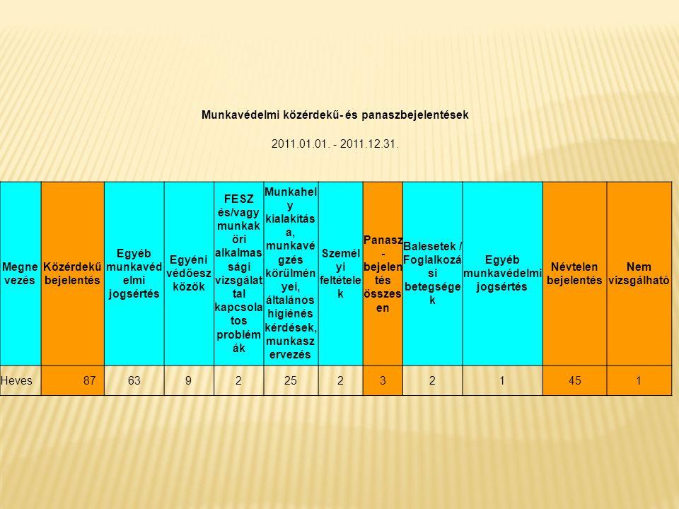 Munkavédelmi közérdekű- és panaszbejelentések 2011.01.01. - 2011.12.31. Megne vezés Közérdekű bejelentés Egyéb munkavéd elmi jogsértés Egyéni védőesz