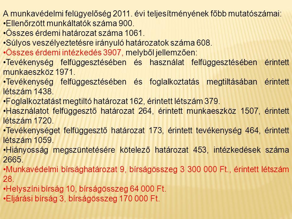 A munkavédelmi felügyelőség 2011. évi teljesítményének főbb mutatószámai: Ellenőrzött munkáltatók száma 900. Összes érdemi határozat száma 1061. Súlyo