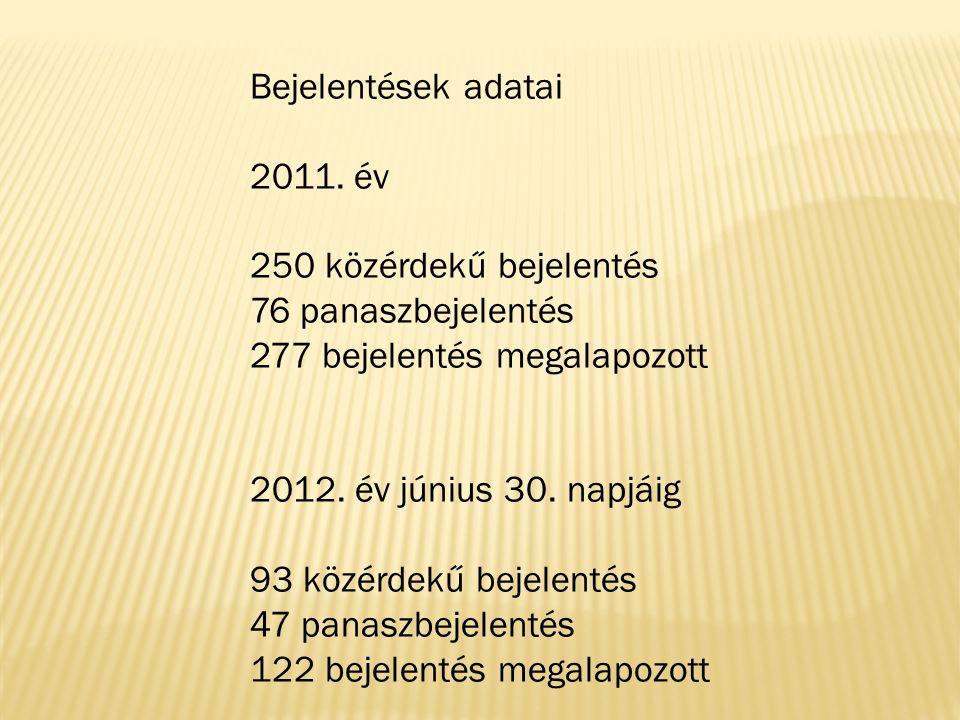 Bejelentések adatai 2011. év 250 közérdekű bejelentés 76 panaszbejelentés 277 bejelentés megalapozott 2012. év június 30. napjáig 93 közérdekű bejelen