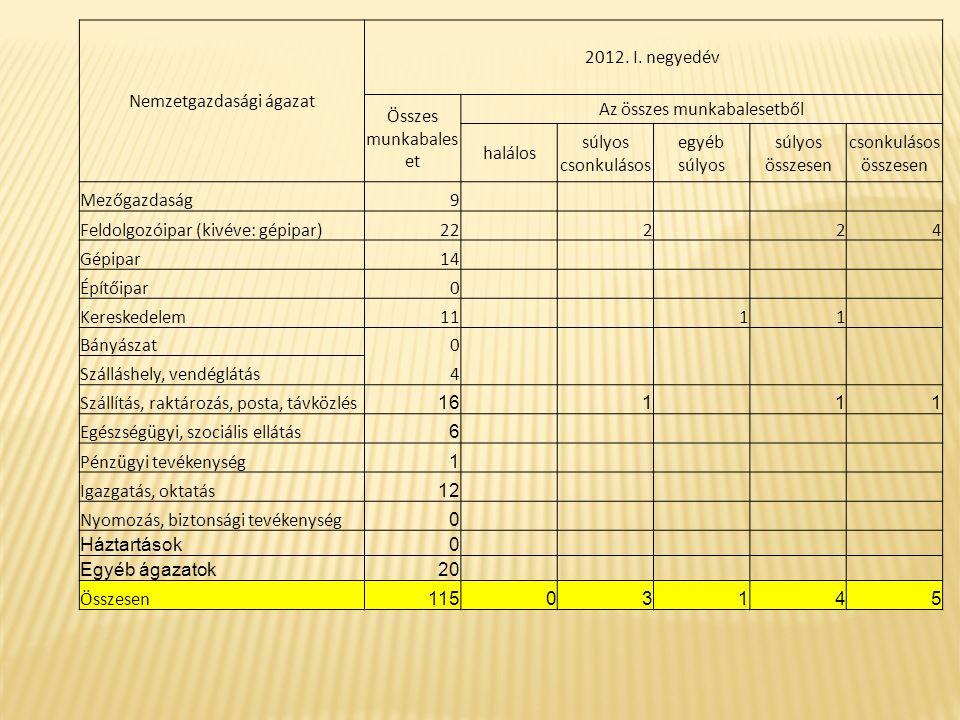 A munkabalesetek megoszlása a munkáltatói létszám-kategória alapján Heves megyében Munkáltatói létszám-kategória 2012.