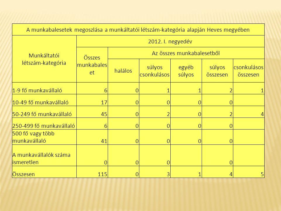 A munkabalesetek megoszlása a munkáltatói létszám-kategória alapján Heves megyében Munkáltatói létszám-kategória 2012. I. negyedév Összes munkabales e