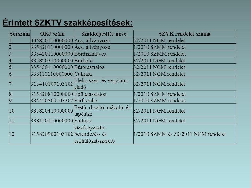 Érintett SZKTV szakképesítések: SorszámOKJ számSzakképesítés neveSZVK rendelet száma 1335820110000000Ács, állványozó32/2011 NGM rendelet 2335820110000000Ács, állványozó1/2010 SZMM rendelet 3335420110000000Bőrdíszműves1/2010 SZMM rendelet 4335820310000000Burkoló32/2011 NGM rendelet 5335430110000000Bútorasztalos32/2011 NGM rendelet 6338110110000000Cukrász32/2011 NGM rendelet 7313410100103102 Élelmiszer- és vegyiáru- eladó 32/2011 NGM rendelet 8315820810000000Épületasztalos1/2010 SZMM rendelet 9335420500103302Férfiszabó1/2010 SZMM rendelet 10335820410000000 Festő, díszítő, mázoló, és tapétázó 32/2011 NGM rendelet 11338150110000000Fodrász32/2011 NGM rendelet 12315820900103102 Gázfogyasztó- berendezés- és csőhálózat-szerelő 1/2010 SZMM és 32/2011 NGM rendelet