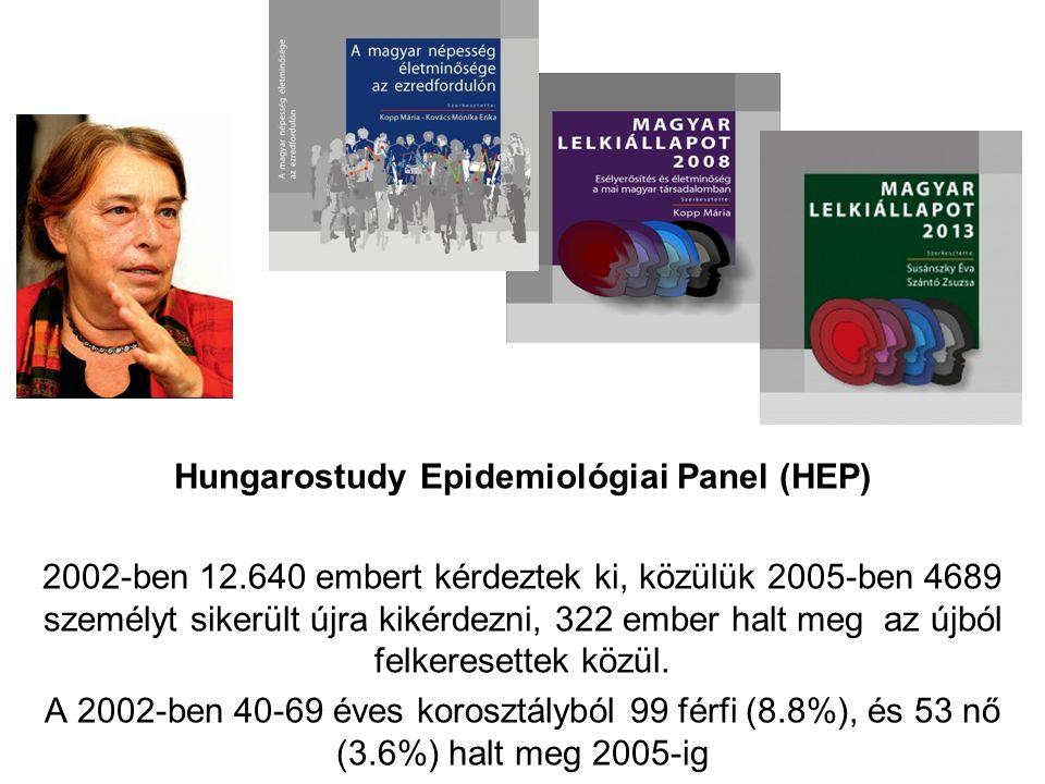 Hungarostudy Epidemiológiai Panel (HEP) 2002-ben 12.640 embert kérdeztek ki, közülük 2005-ben 4689 személyt sikerült újra kikérdezni, 322 ember halt meg az újból felkeresettek közül.
