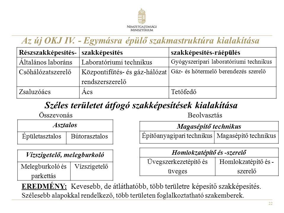 22 Az új OKJ IV. - Egymásra épülő szakmastruktúra kialakítása Széles területet átfogó szakképesítések kialakítása Összevonás Beolvasztás Részszakképes