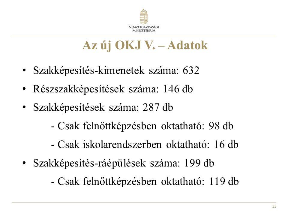 23 Az új OKJ V. – Adatok Szakképesítés-kimenetek száma: 632 Részszakképesítések száma: 146 db Szakképesítések száma: 287 db - Csak felnőttképzésben ok