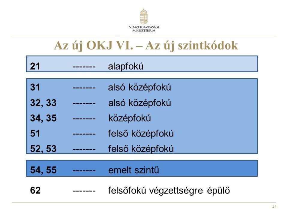 24 Az új OKJ VI. – Az új szintkódok 21 ------- alapfokú 31 ------- alsó középfokú 32, 33 ------- alsó középfokú 34, 35 ------- középfokú 51 ------- fe