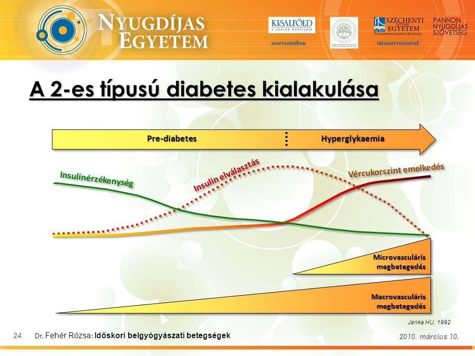 Dr. Fehér Rózsa : Időskori belgyógyászati betegségek 24 2010. március 10. Janka HU, 1992 Microvasculáris megbetegedés Macrovasculáris megbetegedés Pre