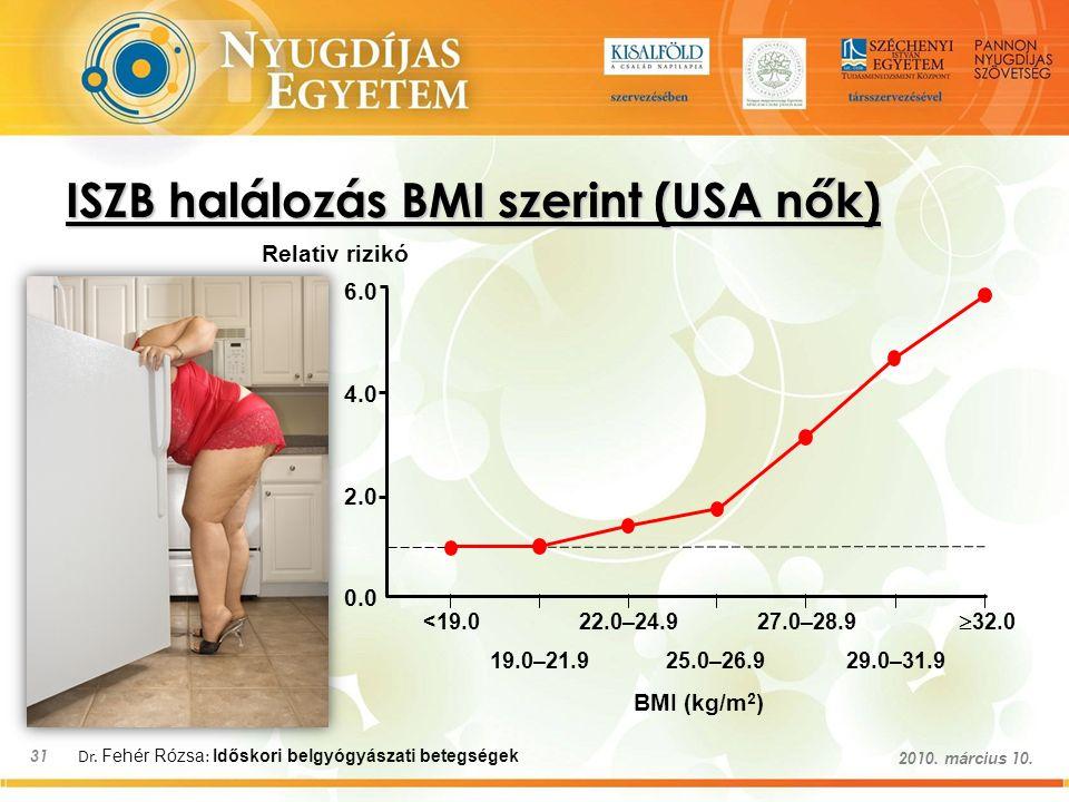 Dr. Fehér Rózsa : Időskori belgyógyászati betegségek 31 2010. március 10. ISZB halálozás BMI szerint (USA nők) Relativ rizikó 6.0 4.0 2.0 0.0 <19.0 19