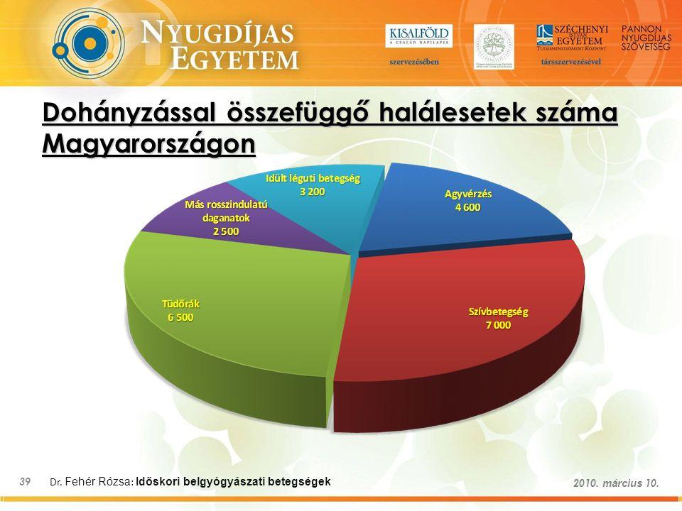 Dr. Fehér Rózsa : Időskori belgyógyászati betegségek 39 2010. március 10. Dohányzással összefüggő halálesetek száma Magyarországon