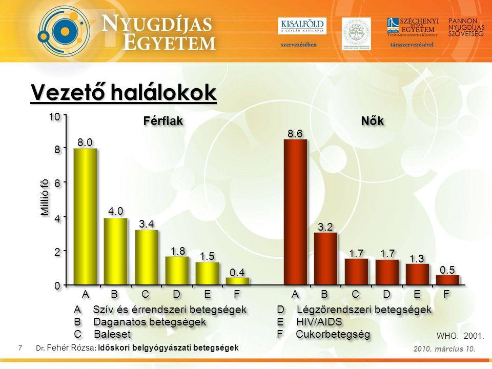 Dr. Fehér Rózsa : Időskori belgyógyászati betegségek 7 2010. március 10. Vezető halálokok WHO. 2001.