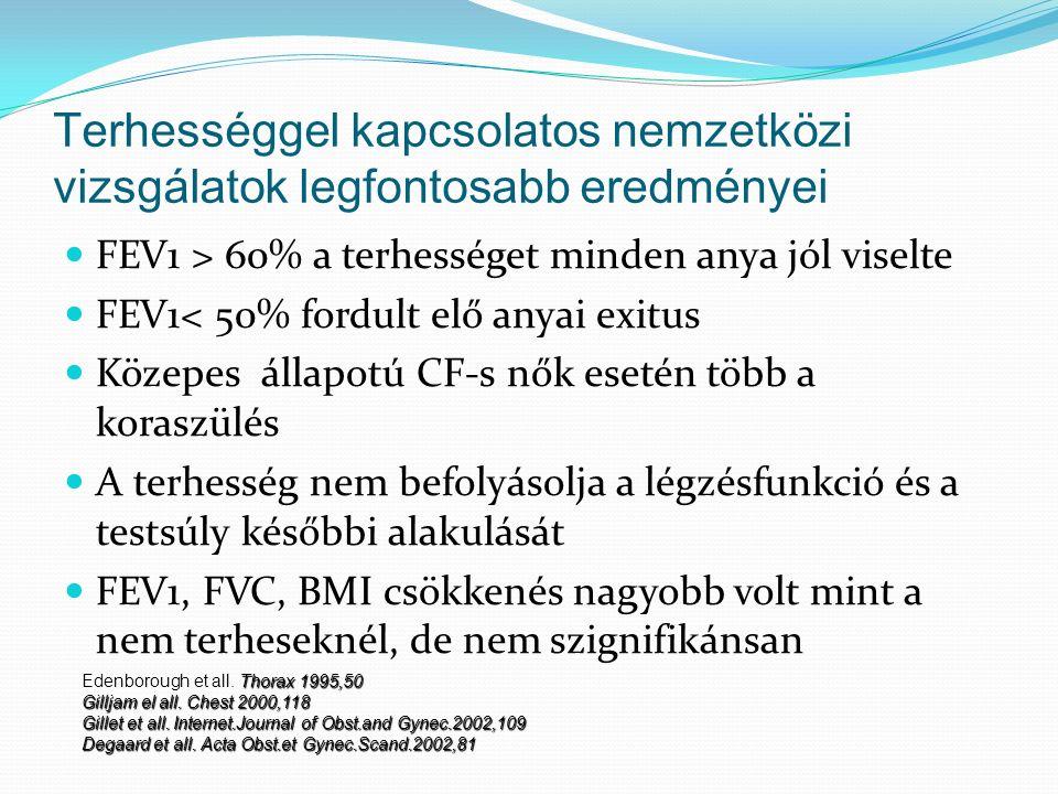 Terhességgel kapcsolatos nemzetközi vizsgálatok legfontosabb eredményei FEV1 > 60% a terhességet minden anya jól viselte FEV1< 50% fordult elő anyai exitus Közepes állapotú CF-s nők esetén több a koraszülés A terhesség nem befolyásolja a légzésfunkció és a testsúly későbbi alakulását FEV1, FVC, BMI csökkenés nagyobb volt mint a nem terheseknél, de nem szignifikánsan Thorax 1995,50 Edenborough et all.