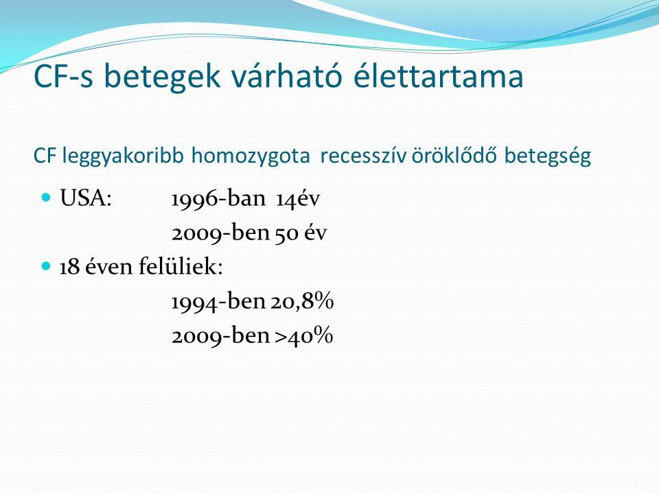 CF-s betegek várható élettartama CF leggyakoribb homozygota recesszív öröklődő betegség USA:1996-ban 14év 2009-ben 50 év 18 éven felüliek: 1994-ben 20,8% 2009-ben >40%