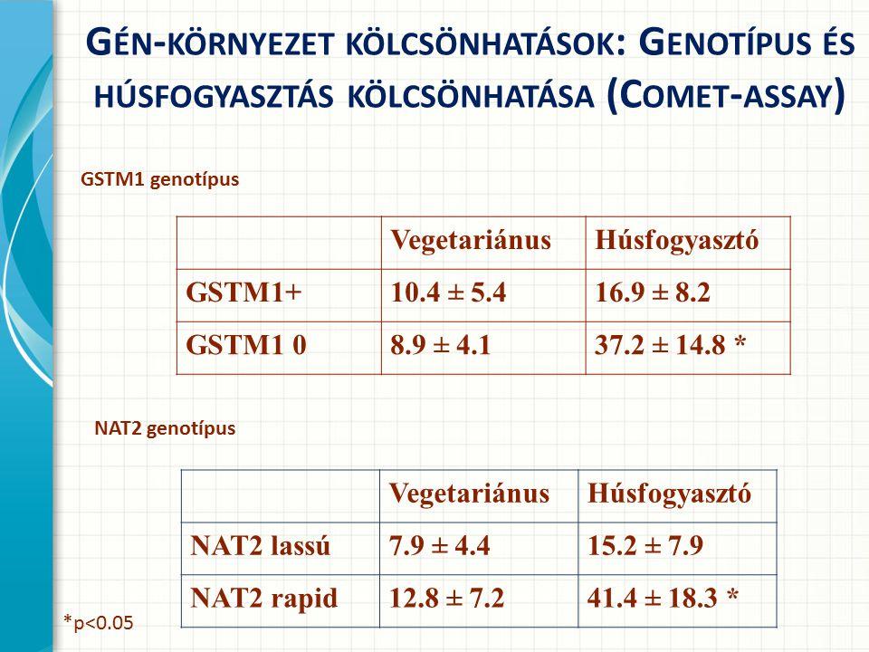 G ÉN - KÖRNYEZET KÖLCSÖNHATÁSOK : G ENOTÍPUS ÉS HÚSFOGYASZTÁS KÖLCSÖNHATÁSA (C OMET - ASSAY ) VegetariánusHúsfogyasztó GSTM1+10.4 ± 5.416.9 ± 8.2 GSTM1 08.9 ± 4.137.2 ± 14.8 * GSTM1 genotípus VegetariánusHúsfogyasztó NAT2 lassú7.9 ± 4.415.2 ± 7.9 NAT2 rapid12.8 ± 7.241.4 ± 18.3 * NAT2 genotípus *p<0.05