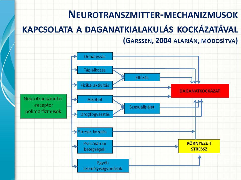 N EUROTRANSZMITTER - MECHANIZMUSOK KAPCSOLATA A DAGANATKIALAKULÁS KOCKÁZATÁVAL (G ARSSEN, 2004 ALAPJÁN, MÓDOSÍTVA ) Elhízás Szexuális élet Neurotranszmitter -receptor polimorfizmusok DAGANATKOCKÁZAT Dohányzás Drogfogyasztás Alkohol Fizikai aktivitás Táplálkozás Pszichiátriai betegségek Stressz-kezelés Egyéb személyiségvonások KÖRNYEZETI STRESSZ